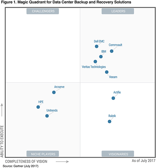Veeam gartner_quadrant